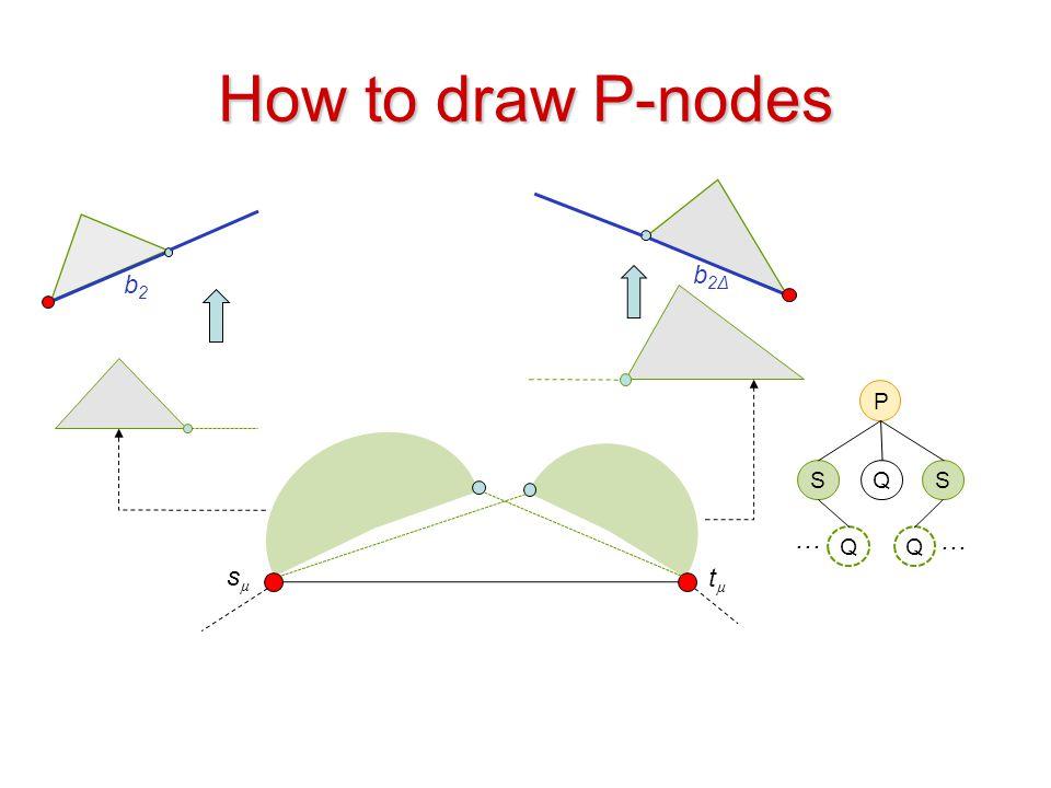 How to draw P-nodes b2Δ b2 P S Q S … … Q Q sµ tµ