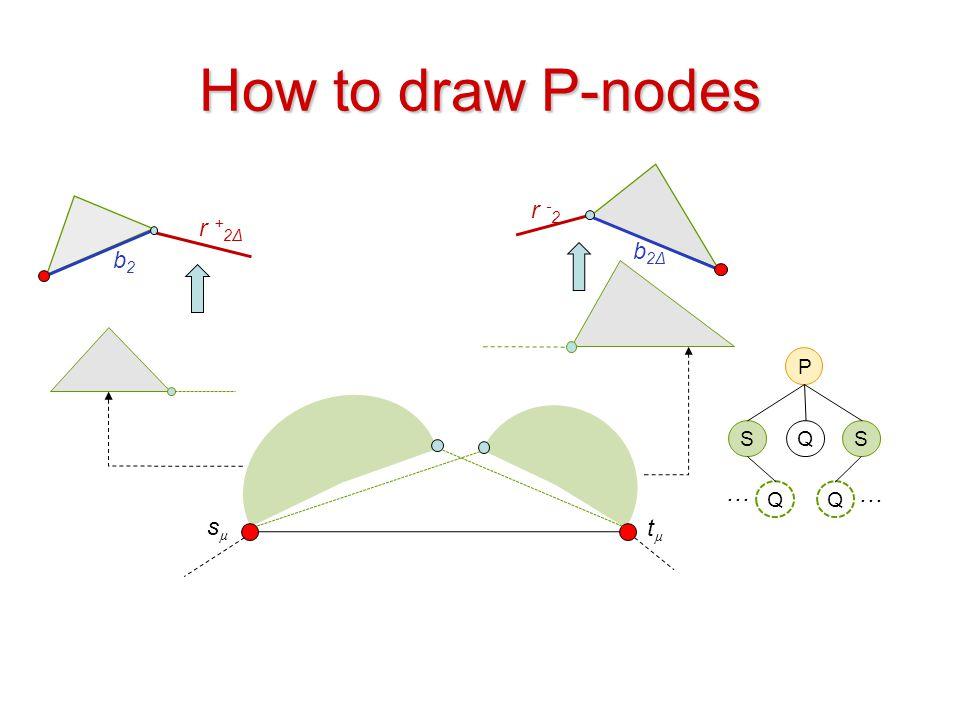 How to draw P-nodes b2Δ r -2 r +2Δ b2 P S Q S … … Q Q sµ tµ