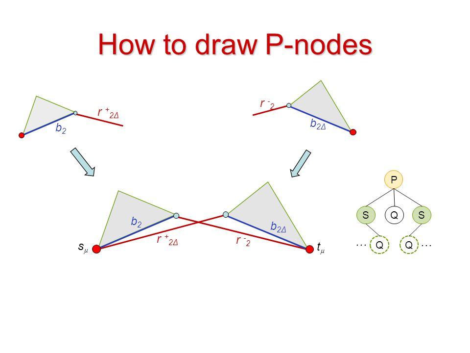 How to draw P-nodes r -2 r +2Δ b2Δ b2 b2 b2Δ r +2Δ r -2 … … sµ tµ S Q