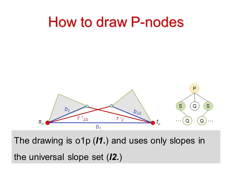 How to draw P-nodes P. S. Q. S. b2. b2Δ. r +2Δ. r -2. … … sµ. tµ. Q. Q. b1.