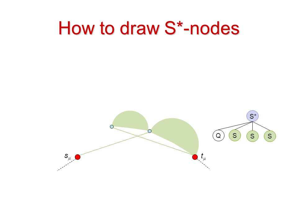 How to draw S*-nodes S* Q S S S sµ tµ