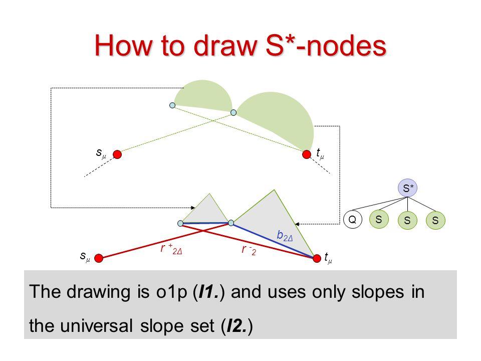 How to draw S*-nodes sµ. tµ. S* Q. S. S. S. b2Δ. r +2Δ. r -2. sµ. tµ.