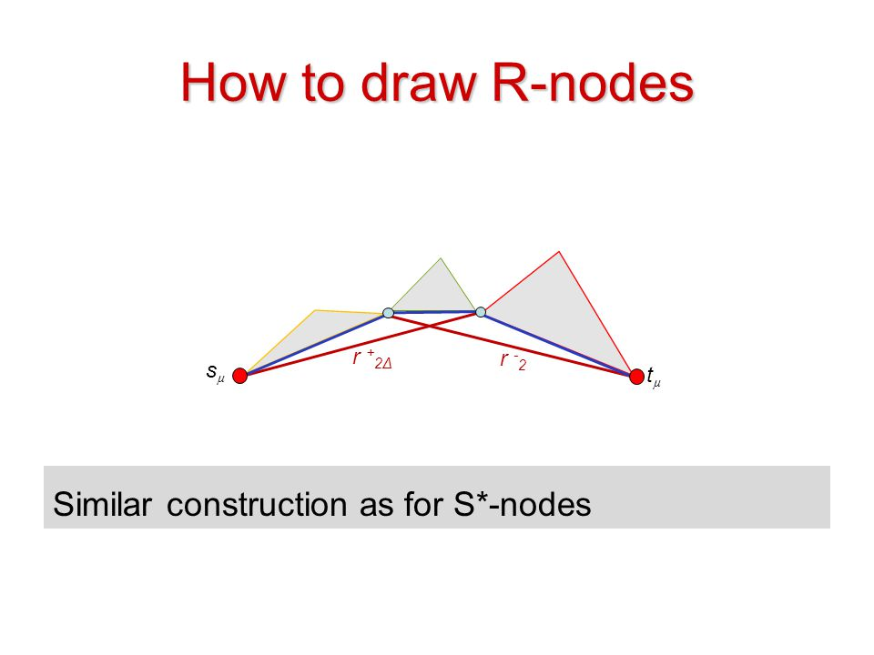 How to draw R-nodes Similar construction as for S*-nodes r +2Δ r -2 sµ