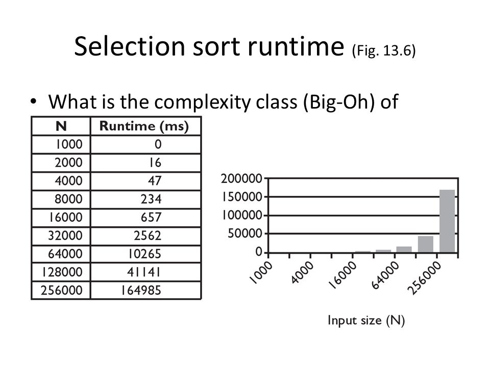 Selection sort runtime (Fig. 13.6)