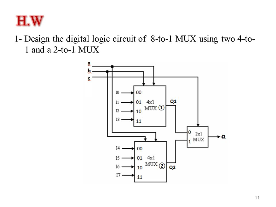 H.W 1- Design the digital logic circuit of 8-to-1 MUX using two 4-to-1 and a 2-to-1 MUX
