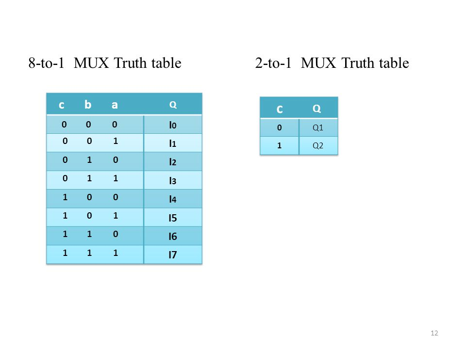 8-to-1 MUX Truth table 2-to-1 MUX Truth table c