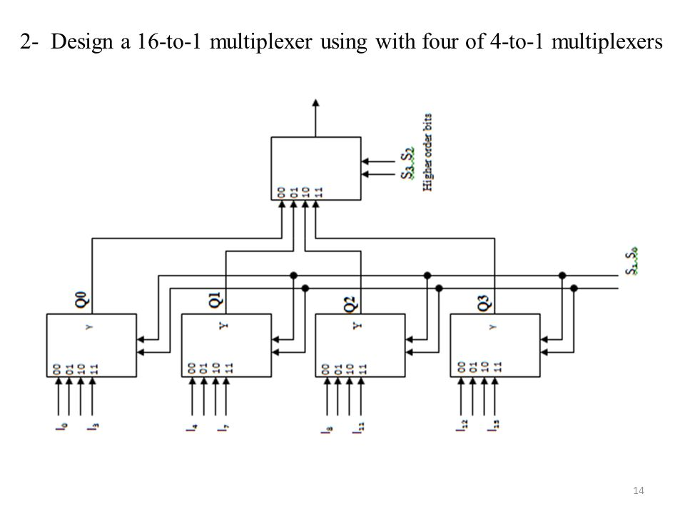 2- Design a 16-to-1 multiplexer using with four of 4-to-1 multiplexers