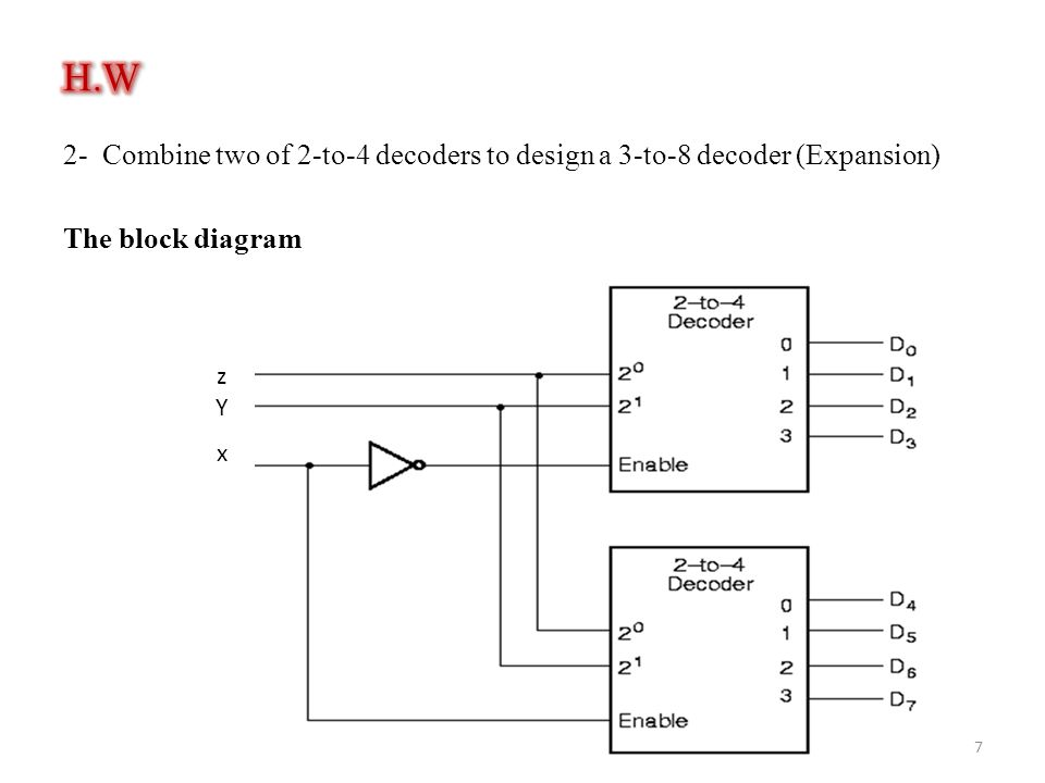 H.W 2- Combine two of 2-to-4 decoders to design a 3-to-8 decoder (Expansion) The block diagram z.