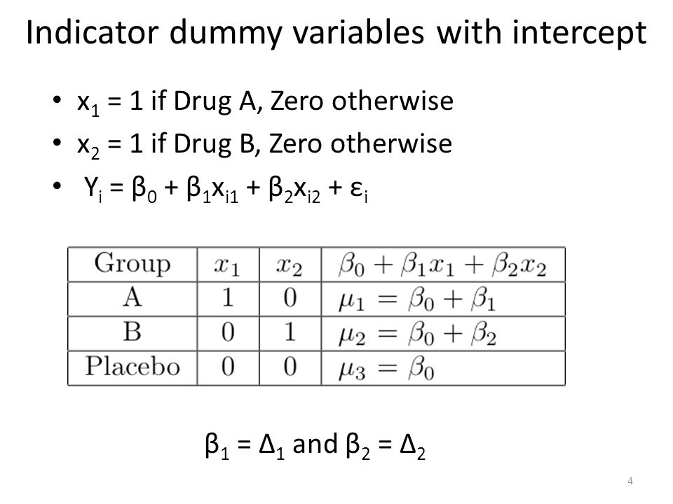 Indicator dummy variables with intercept