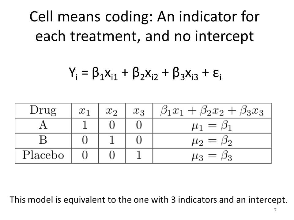 Cell means coding: An indicator for each treatment, and no intercept
