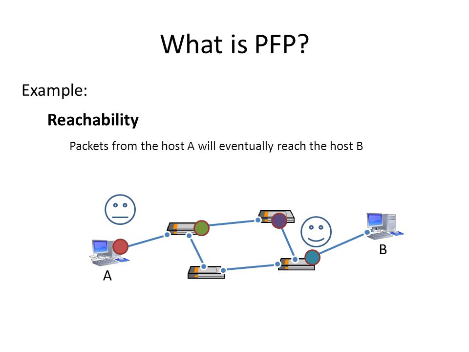 What is PFP Example: Reachability B A