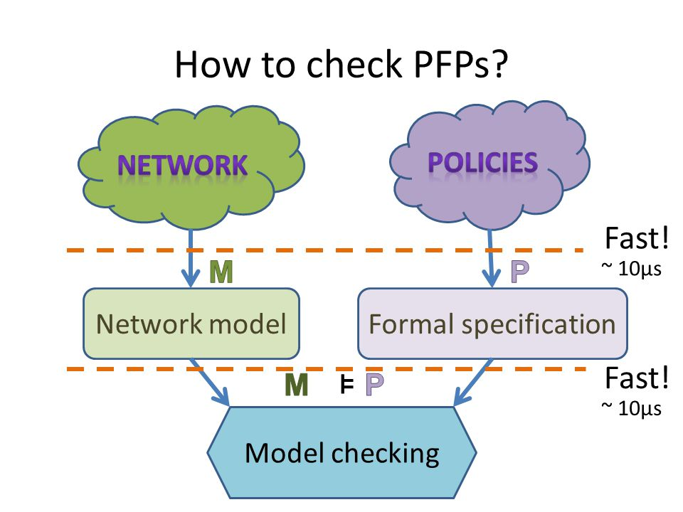How to check PFPs Fast! Fast! ⊧ Policies Network M P Network model