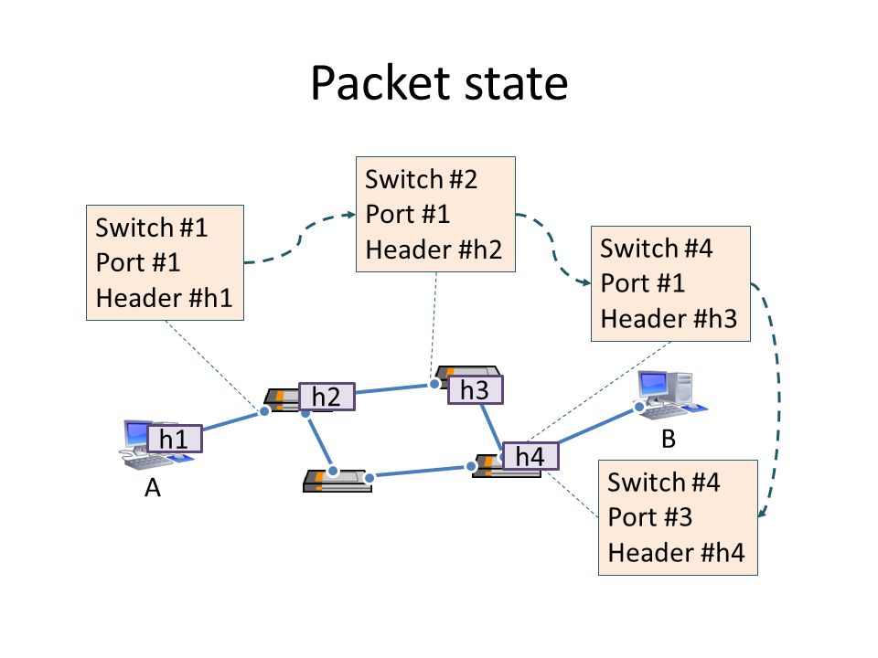 Packet state Switch #2 Port #1 Header #h2 Switch #1 Port #1 Switch #4