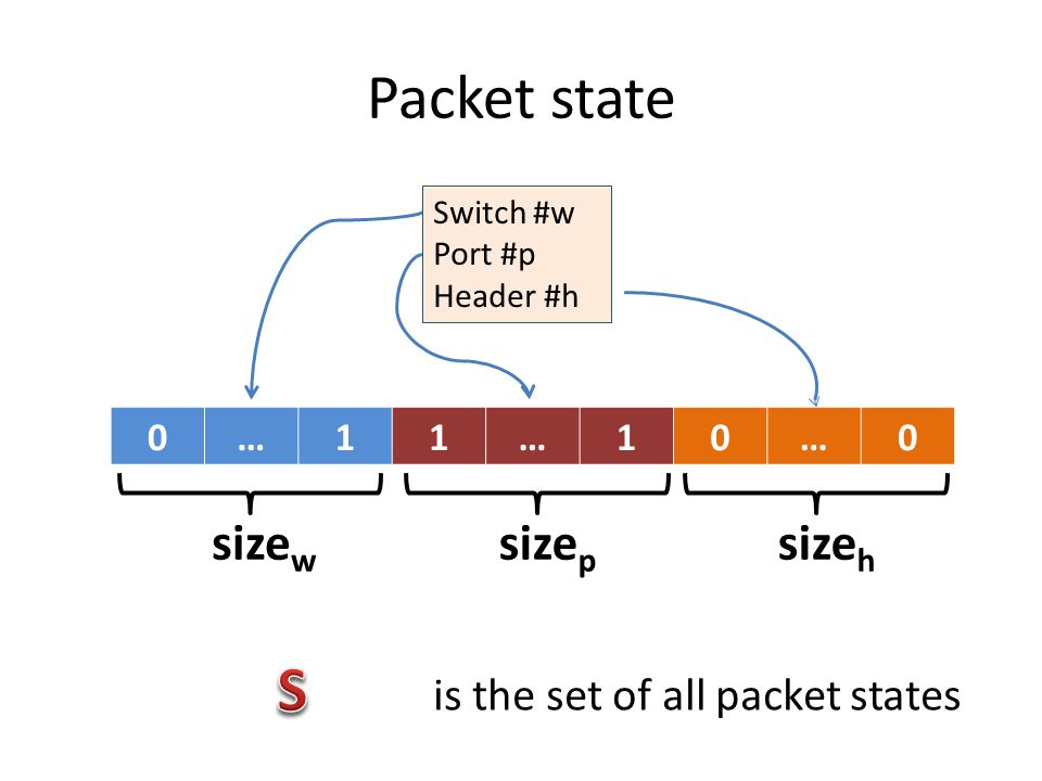 Packet state S sizew sizep sizeh is the set of all packet states … 1