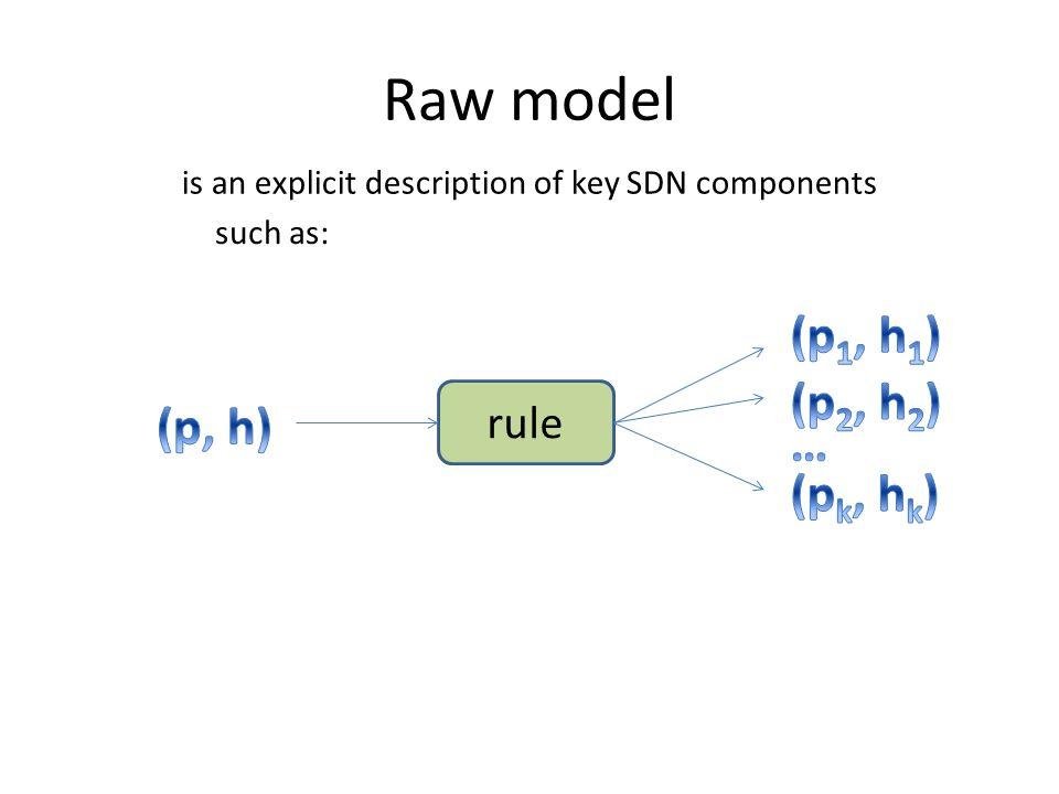 Raw model (p1, h1) (p2, h2) (p, h) … (pk, hk) rule