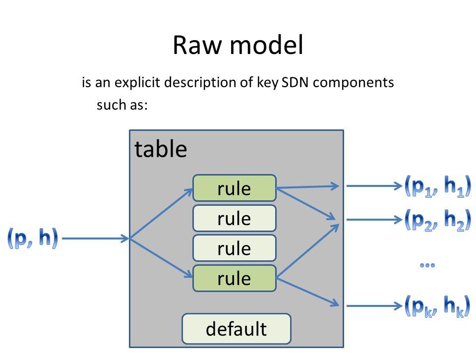 Raw model table (p1, h1) (p2, h2) (p, h) … (pk, hk) rule rule rule
