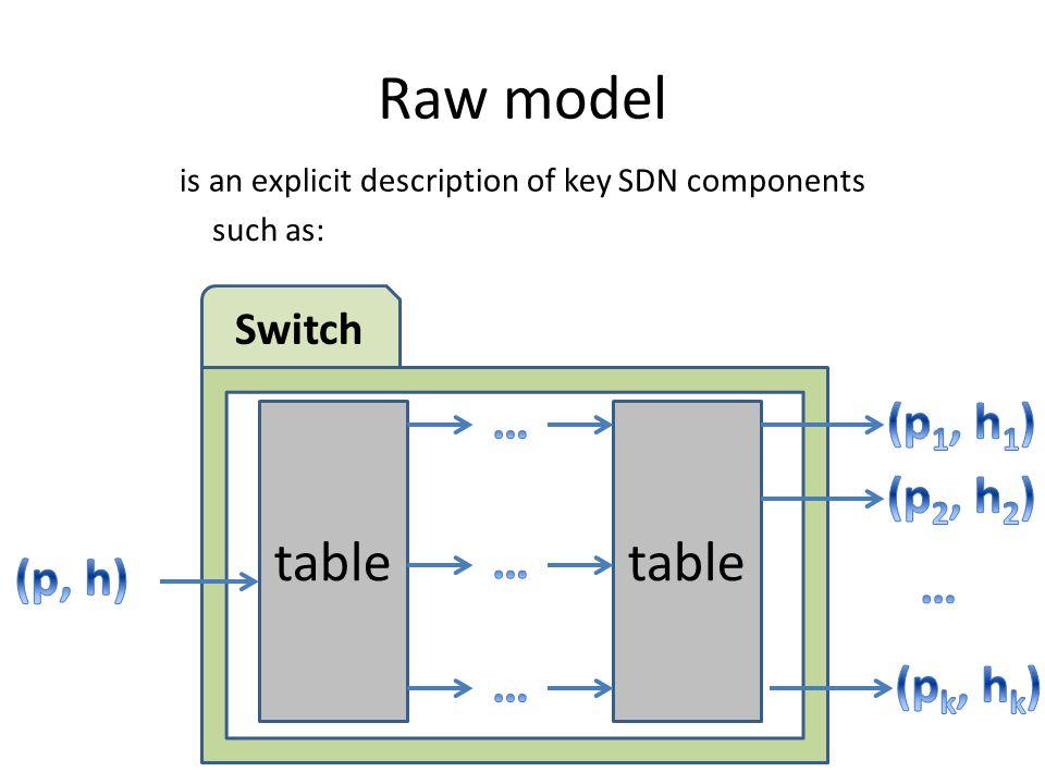 Raw model table table … (p1, h1) (p2, h2) … (p, h) … … (pk, hk) Switch