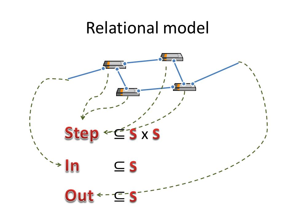 Relational model Step ⊆ S x S In ⊆ S Out ⊆ S