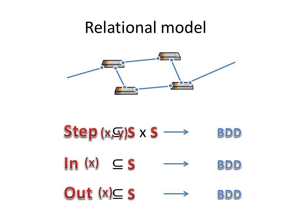 Relational model Step In Out ⊆ S x S ⊆ S ⊆ S (x, y) BDD (x) BDD (x)