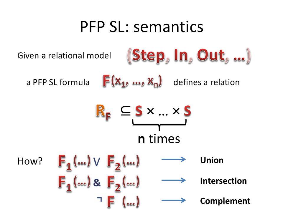 PFP SL: semantics (Step, In, Out, …) F RF F1 F2 F1 F2 F ⊆ S × … × S