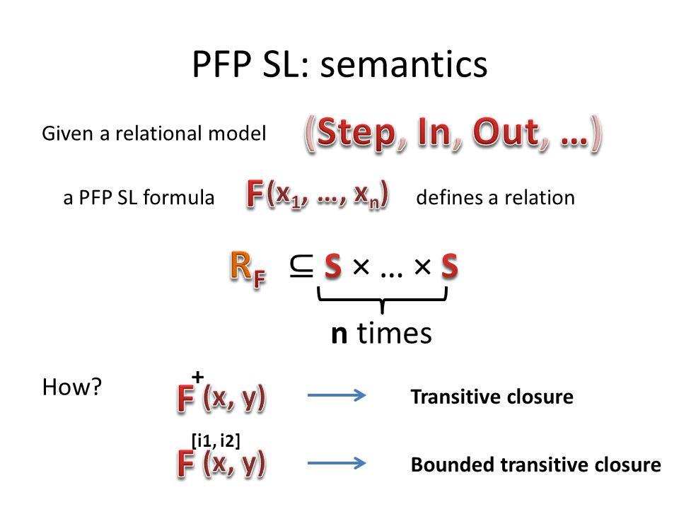 PFP SL: semantics (Step, In, Out, …) F RF F F ⊆ S × … × S n times