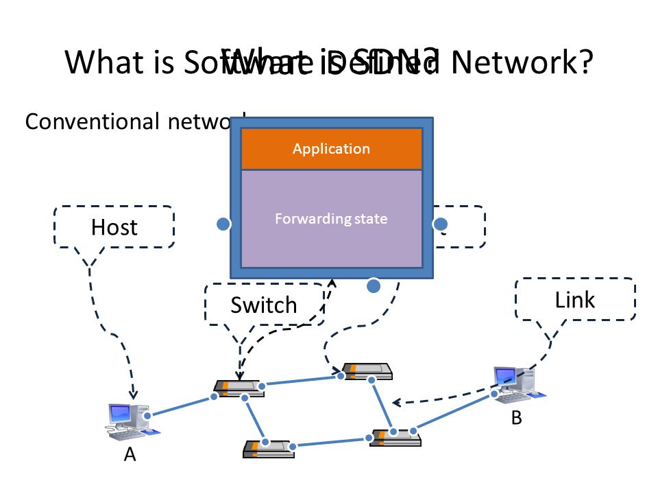 What is Software Defined Network