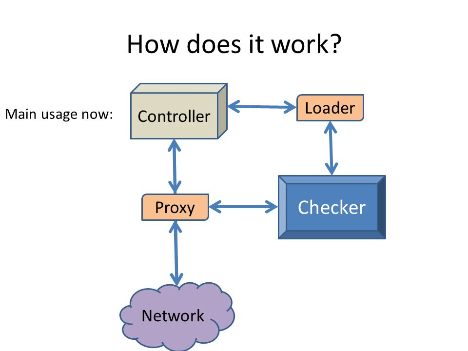 How does it work Checker Controller Loader Proxy Network