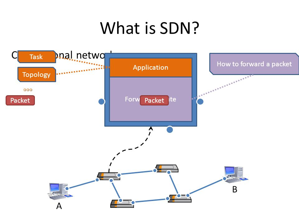 What is SDN … Conventional network B A Task How to forward a packet
