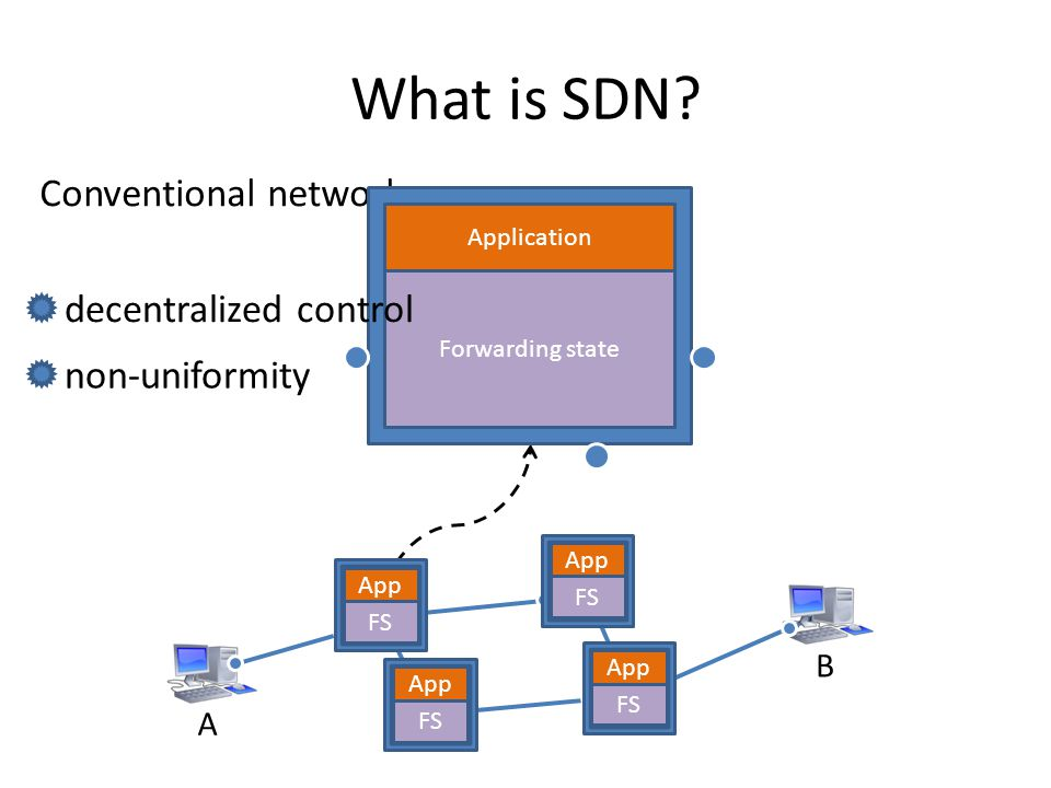 What is SDN Conventional network decentralized control non-uniformity