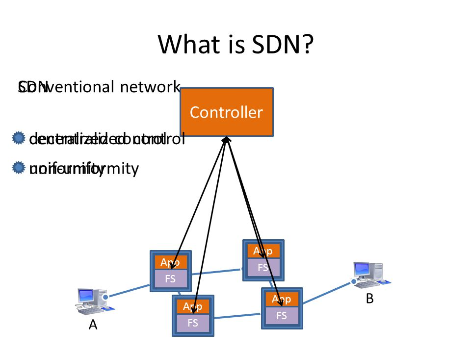 What is SDN Conventional network SDN Controller centralized control