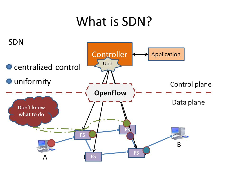 What is SDN SDN Controller centralized control uniformity