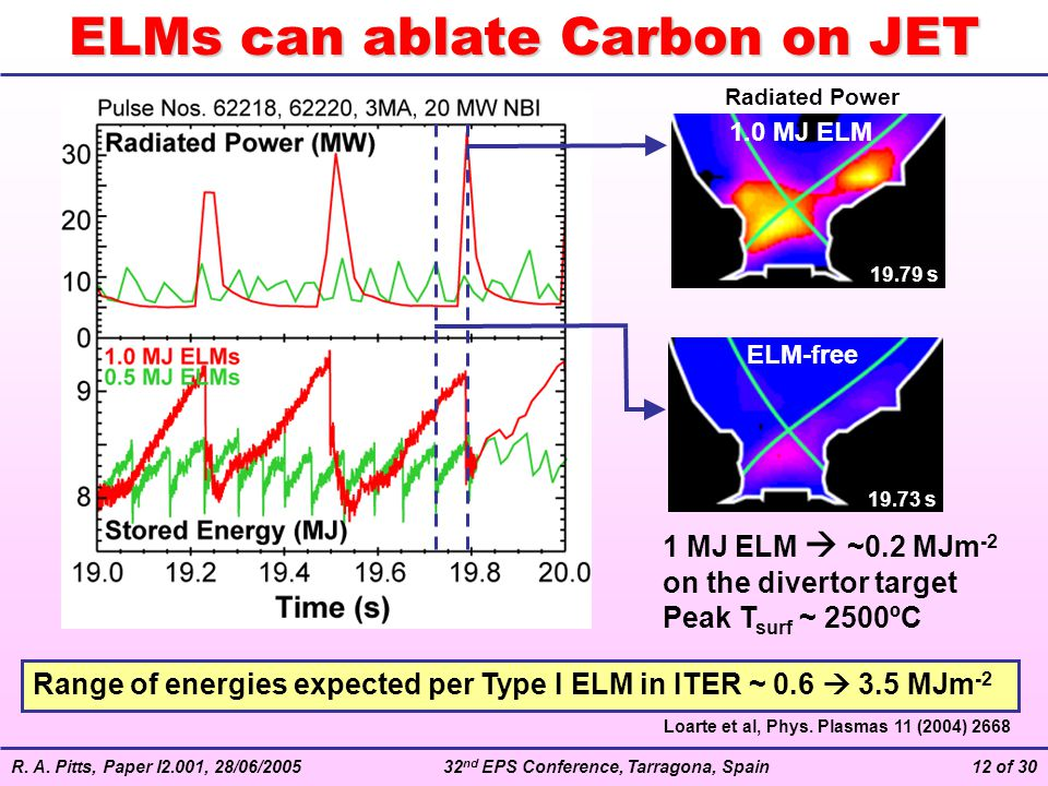 ELMs can ablate Carbon on JET