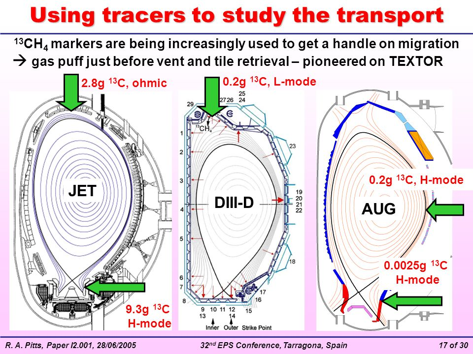Using tracers to study the transport