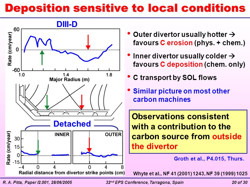 Deposition sensitive to local conditions