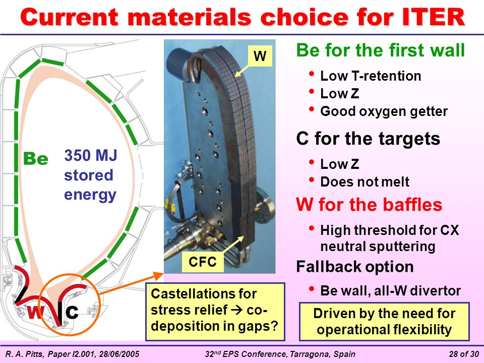 Current materials choice for ITER