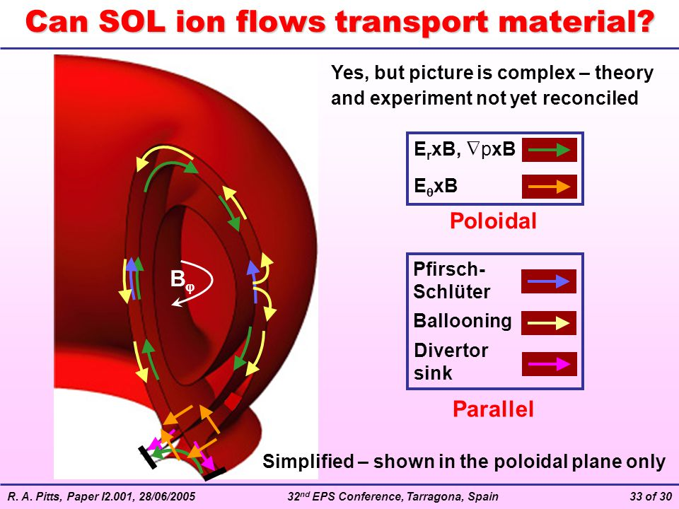 Can SOL ion flows transport material