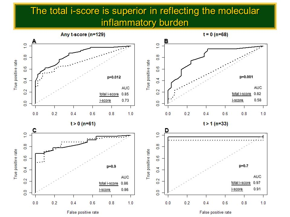 The total i-score is superior in reflecting the molecular inflammatory burden