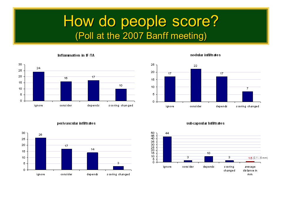 How do people score (Poll at the 2007 Banff meeting)