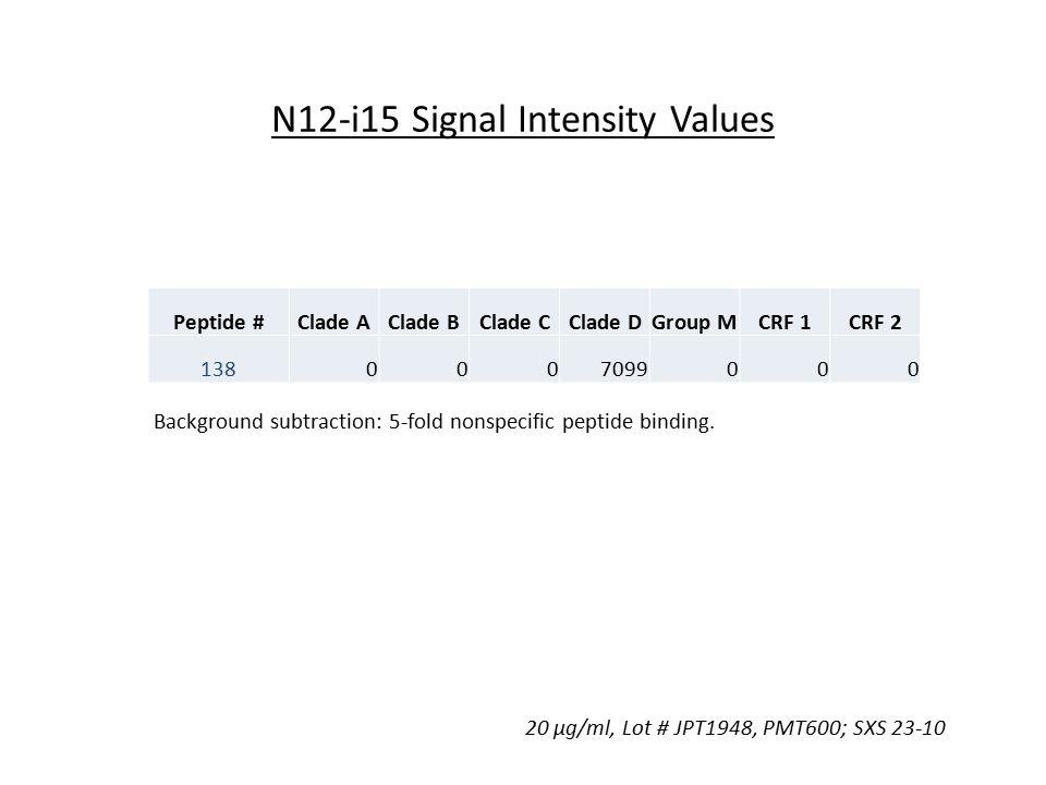 N12-i15 Signal Intensity Values