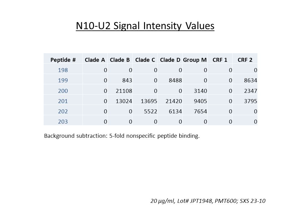N10-U2 Signal Intensity Values