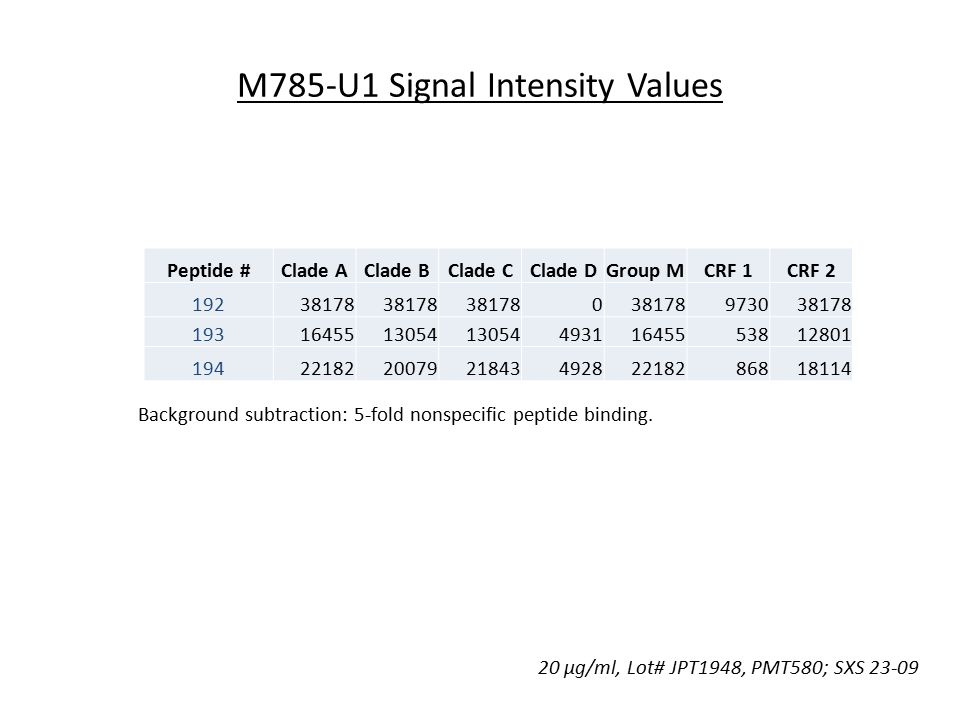 M785-U1 Signal Intensity Values