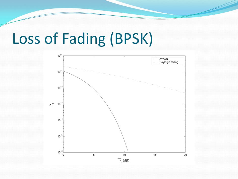 Loss of Fading (BPSK)