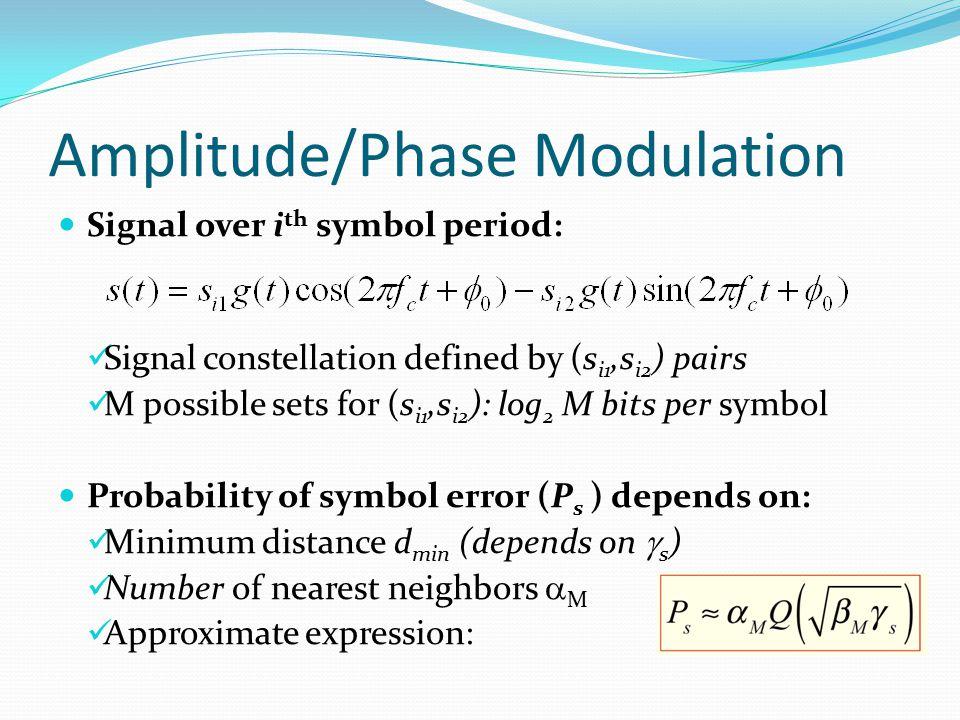 Amplitude/Phase Modulation