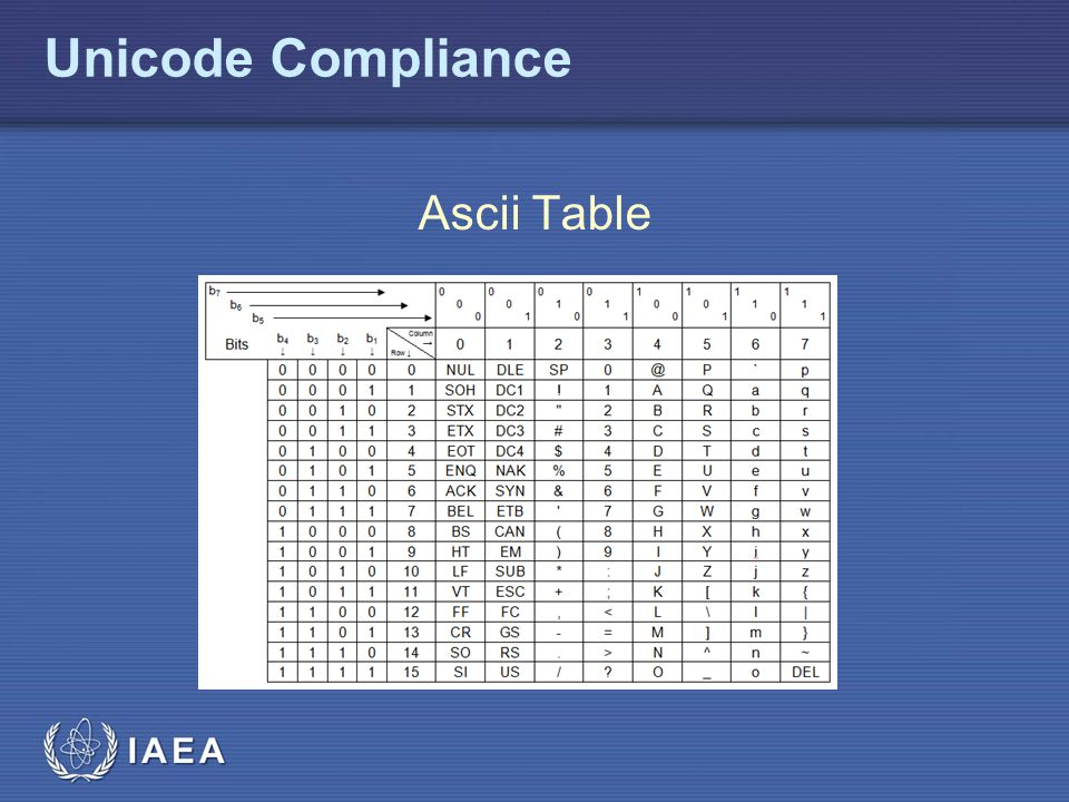 Unicode Compliance Ascii Table