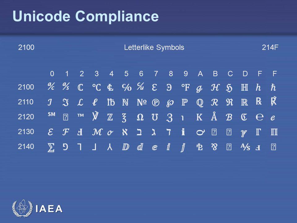 Unicode Compliance ℀ ℁ ℂ ℃ ℄ ℅ ℆ ℇ ℈ ℉ ℊ ℋ ℌ ℍ ℎ ℏ ℐ ℑ ℒ ℓ ℔ ℕ № ℗ ℘ ℙ