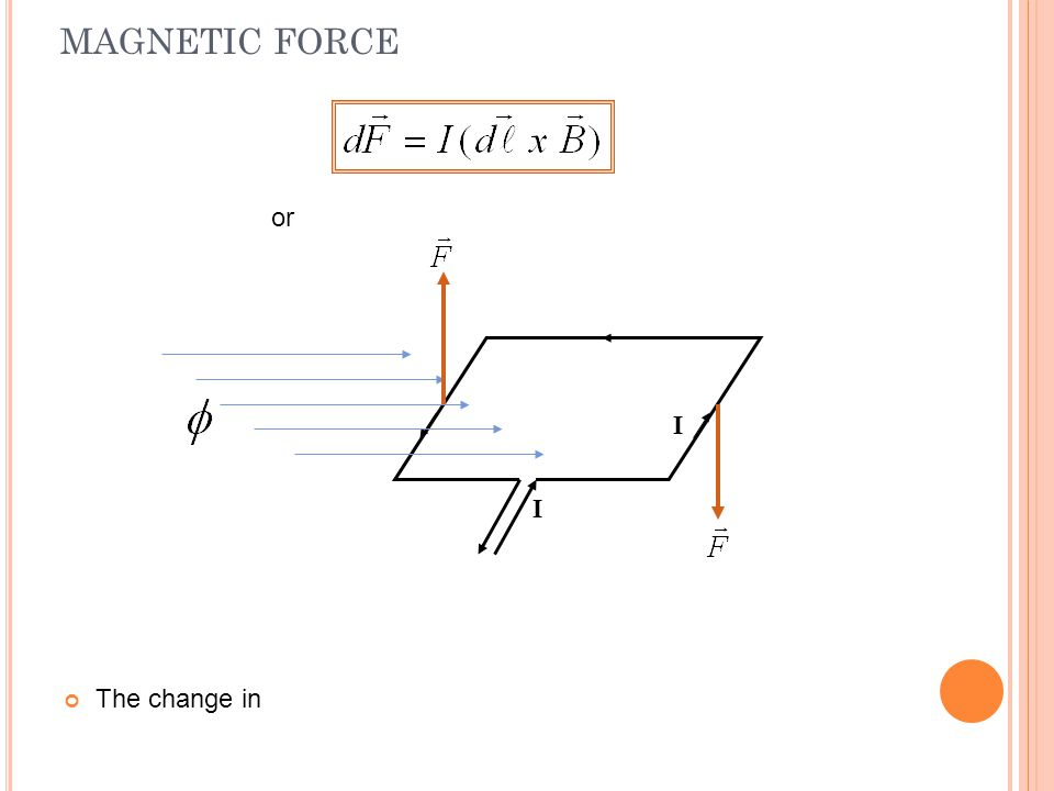 MAGNETIC FORCE or I I The change in