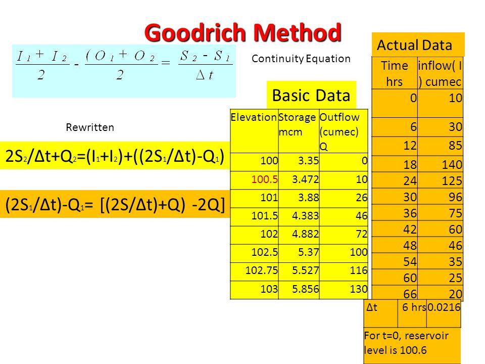 Goodrich Method Basic Data 2S2/∆t+Q2=(I1+I2)+((2S1/∆t)-Q1)