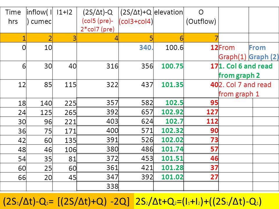 (2S/∆t)-Q (col5 (pre)-2*col7 (pre)