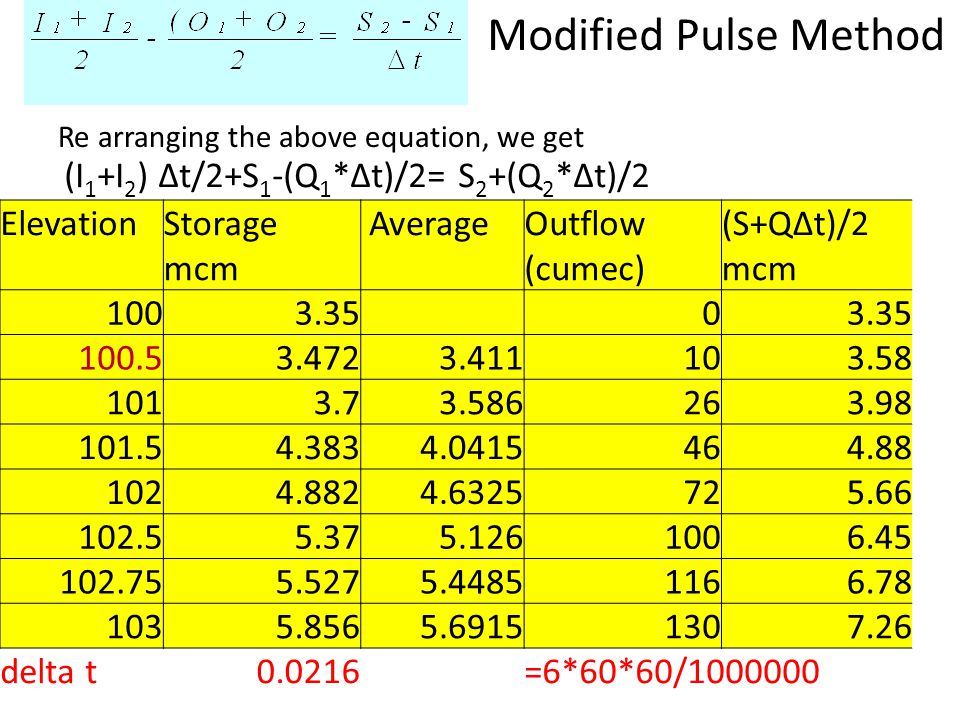 Modified Pulse Method (I1+I2) Δt/2+S1-(Q1*Δt)/2= S2+(Q2*Δt)/2