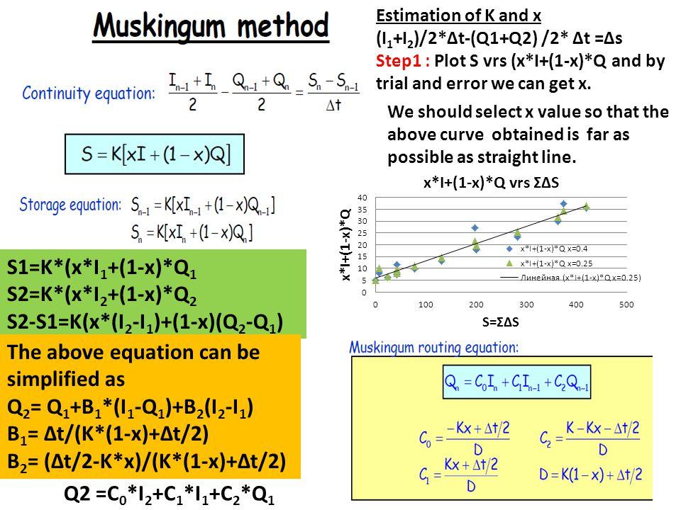 S2-S1=K(x*(I2-I1)+(1-x)(Q2-Q1)